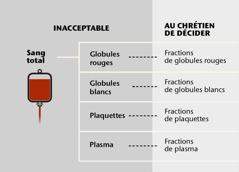 Le sang, les quatre parties principales du sang et les fractions de sang