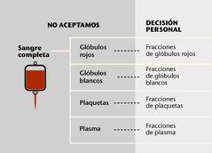 Sangre, sus cuatro partes principales y fracciones sanguíneas