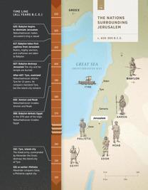 The Nations Surrounding Jerusalem