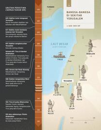 Bangsa-Bangsa di Sekitar Yerusalem
