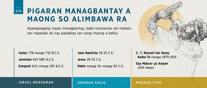11A Pigaran Managbantay a Maong so Alimbawa Ra