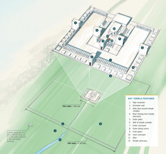 Diagram showing key features of Ezekiel's visionary temple. Features include: 1. High mountain. 2. Perimeter wall. 3. Wide area around temple complex. 4. River flowing from temple sanctuary. 5. Outer gates. 6. Wall of temple complex. 7. Outer courtyard. 8. Outer dining rooms. 9. Inner gates. 10. Inner courtyard. 11. Altar. 12. Temple sanctuary. A jumbo passenger jet (about 250 feet long) is shown as a size comparison and is very small compared to the wall on each side of the temple enclosure (5,100 feet long).