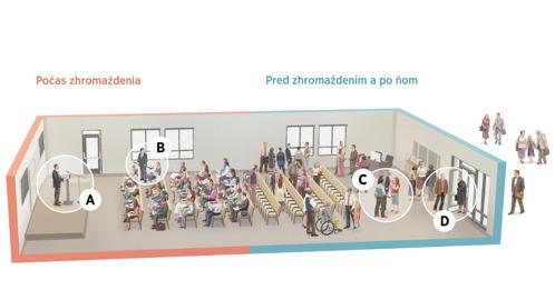 Obrázky, ako to vyzerá vsále Kráľovstva pred zhromaždením, počas neho apo ňom; jednotlivé situácie sú označené písmenamiA až D