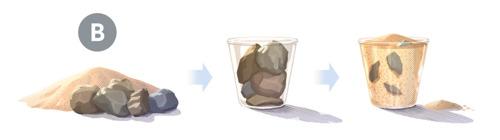 B. Serie de imágenes: 1. Elmismo montón de arena y el mismo montón de piedras. 2. Las piedras en el mismo recipiente; casi lo llenan. 3. Laarena se mete por los huecos que hay entre las piedras y llena por completo el recipiente. Queda un montoncito de arena afuera.