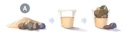 A. Obrázky piesku akameňov, ktoré je potrebné dať do nádoby: 1. Hromada piesku akameňov; 2.vnádobe je nasypaný piesok; 3.kamene sa do nádoby už všetky nezmestili avypadávajú znej von