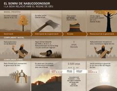 Diagrama amb dates iesdeveniments relacionats amb el somni de Nabucodonosor