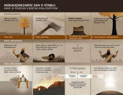 Slikovni prikaz datuma i događaja povezanih s Nebukadnezarovim snom