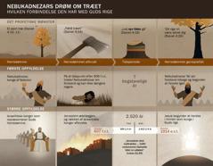 Diagram over tidspunkter og begivenheder der har forbindelse med Nebukadnezars drøm