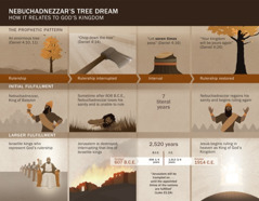 Chart of dates and events related to Nebuchadnezzar's dream
