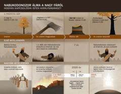 Táblázat a Nabukodonozor álmával kapcsolatos időpontokról és eseményekről