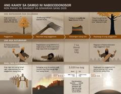 Tsart sang mga petsa kag hitabo parte sa damgo ni Nabocodonosor