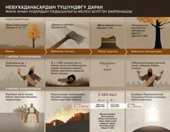 Небухаданасардын түшүнө байланыштуу даталар менен окуялардын таблицасы