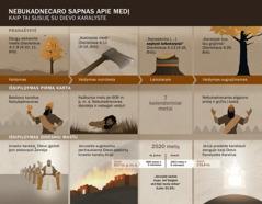 Datų ir įvykių lentelė, paaiškinanti Nebukadnecaro sapną
