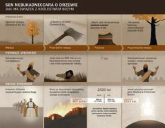 Tabela zdatami iwydarzeniami, które mają związek ze snem Nebukadneccara