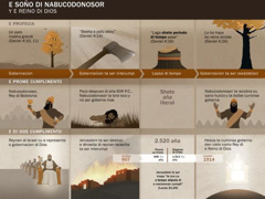 Tabel cu ta contene fecha- y sucesonan relaciona cu e soño di Nabucodonosor