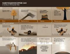 Табела сдатумима и догађајима повезаним сНавуходоносоровим сном