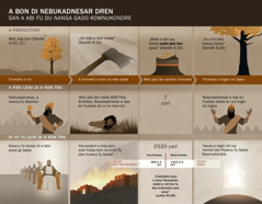 Karta di e sori o ten den sani pasa di abi fu du nanga a dren fu Nebukadnesar