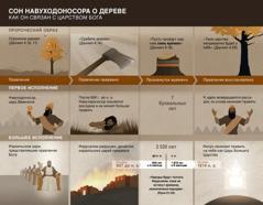Таблица с датами и событиями, связанными со сном Навуходоносора
