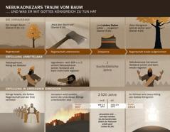 Eine Übersicht, die Nebukadnezars Traum mit Daten und Ereignissen verknüpft