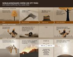 Tabell över datum och händelser som har med Nebukadnessars dröm att göra.