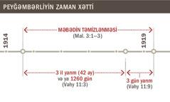 1914-ci ildən 1919-cu ilə kimi məbədin təmizlənməsinin zaman xətti