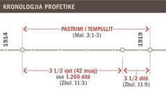 Kronologjia e pastrimit të tempullit nga 1914-a deri në 1919