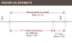 Линия на времето— пречистване на храма от 1914до 1919г.