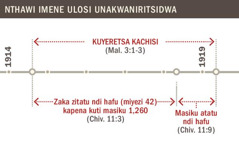 Tchati chosonyeza nthawi ya kuyeretsa kachisi kuyambira mu 1914 kufika 1919