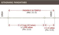 Time line sa paghinlo sa templo sugod sa 1914 hangtod sa 1919