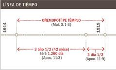 Línea de tiémpo ohechaukáva pe limpiésa espirituál ojejapo va'ekue pe témplope1914 guive1919 peve