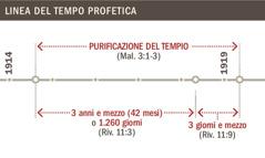 Linea del tempo riguardante la purificazione del tempio dal 1914 al 1919