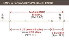 Tiempo a pannakadalus ti templo manipud 1914 agingga't 1919