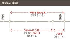 神殿を清める業が1914年から1919年まで続いたことを示す年表