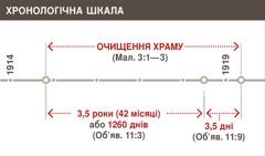 Хронологічна шкала очищення храму з 1914 до 1919 року
