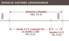 Oshuuliki shefimbolandulafano lekosholo lotembeli okudja mo1914 fiyo 1919