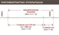 Ибадаткананын 1914-жылдан 1919-жылга чейин тазаланганы көрсөтүлгөн схема