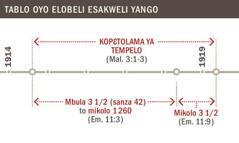 Tablo oyo elobeli kopɛtolama ya tempelo kobanda na mobu 1914 tii mobu 1919