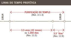 Linha do tempo referente à purificação do templo de 1914 a 1919