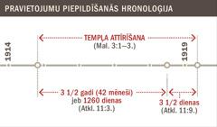 Tempļa attīrīšanas notikumu hronoloģija no 1914. līdz 1919.gadam