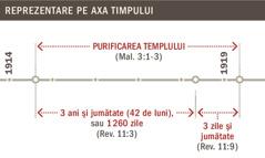 Axă a timpului reprezentând purificarea templului din 1914 până în 1919