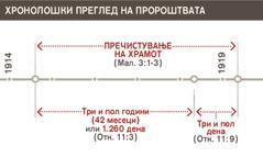 Хронолошки преглед како бил пречистен храмот од 1914 до 1919