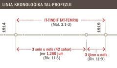 Linja kronoloġika tat-tindif tat-tempju mill-1914 sal-1919