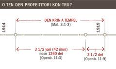 Den krin a tempel fu 1914 te 1919