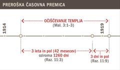 Časovna premica, ki prikazuje očiščevanje templja med letoma 1914 in 1919.