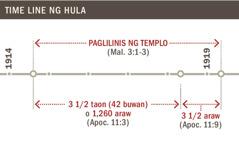 Time line ng paglilinis ng templo mula 1914 hanggang 1919