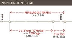 Zeitleiste der Reinigung des Tempels von 1914 bis 1919