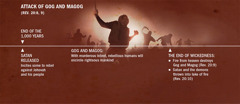 A time line of the attack of Gog and Magog at the end of the 1,000 years