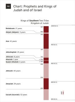 परिशिष्ट क६—चार्ट: यहूदा र इस्राएलका भविष्यवक्ताहरू र राजाहरू