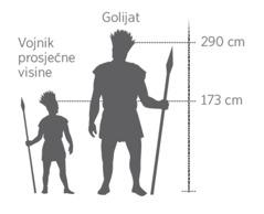 Usporedni prikaz Golijata i vojnika prosječne visine