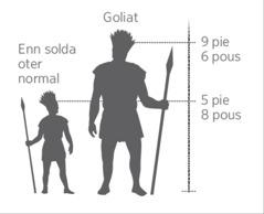 Enn model ki konpar oter Goliat ar oter enn solda normal